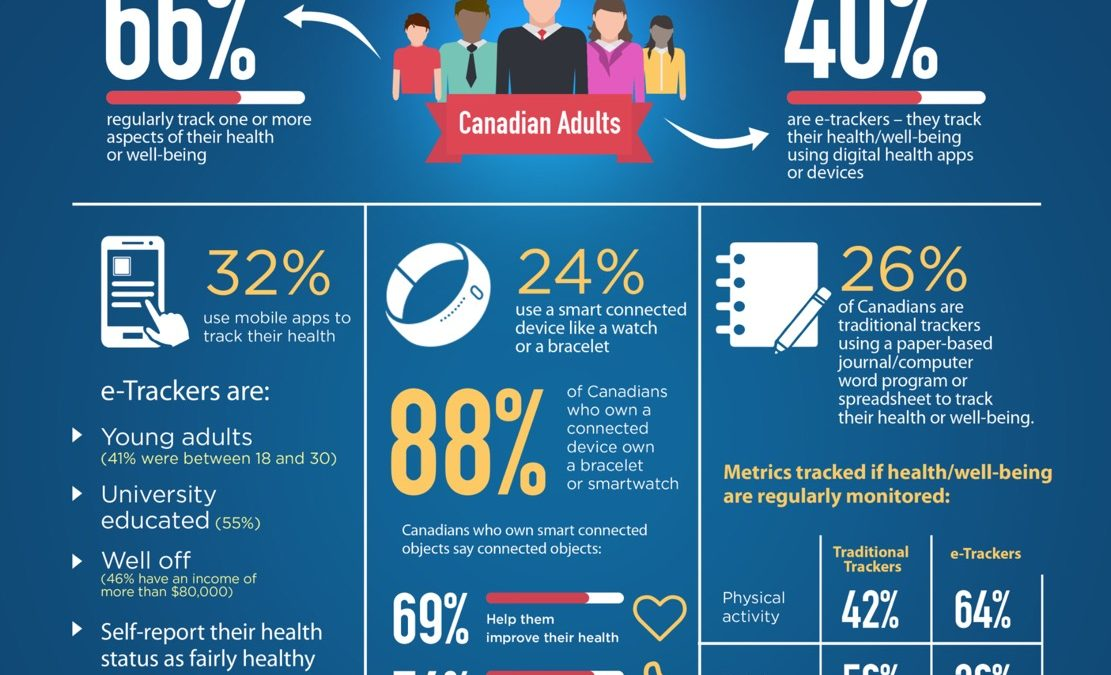 Canada Infoway infographic